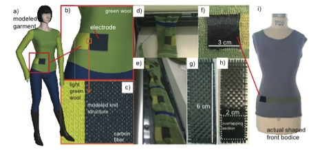 Seamlessly knitted and woven carbon fiber electrodes. Jost et al, 2013