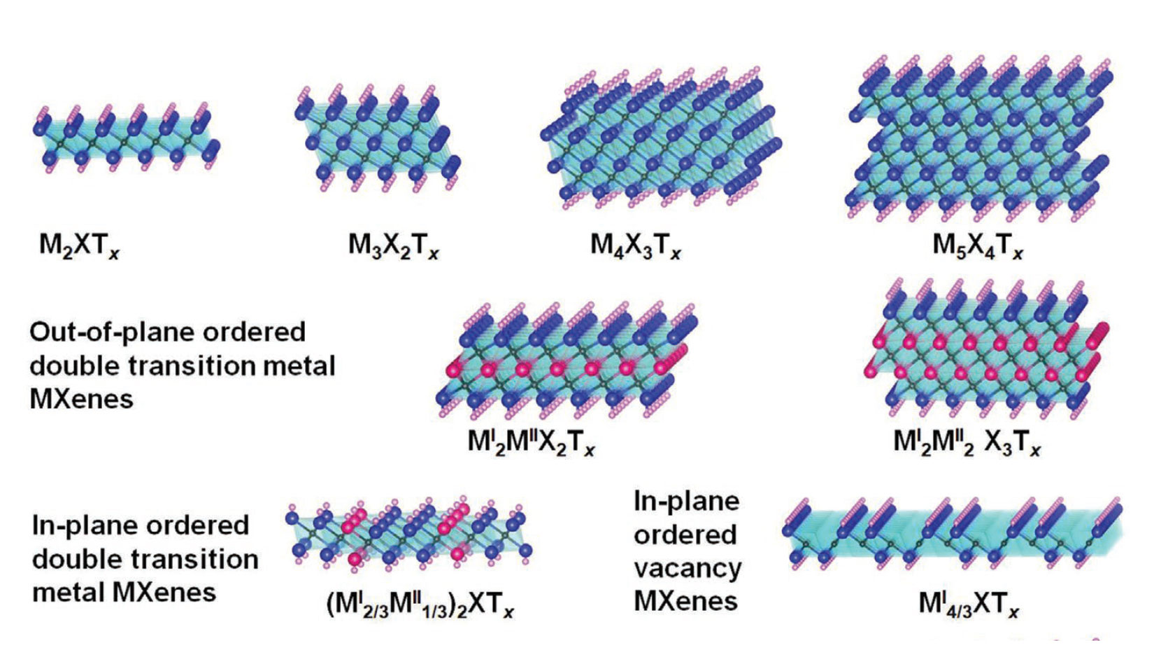 """Our Perspective Article """"Ten Years of Progress in the Synthesis and Development of MXenes"""" is Now Published in Advanced Materials"""